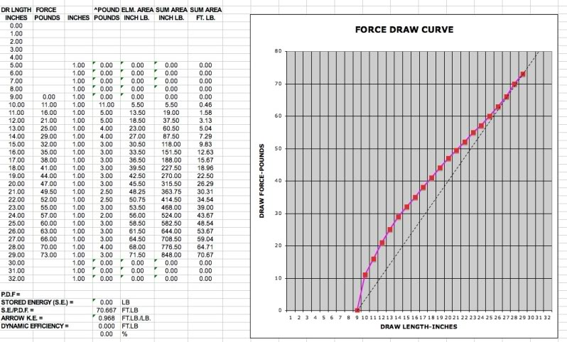 How To Make And Read A Forcedraw Curve Part 3 Build Your Own Bow