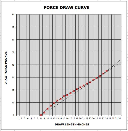 force draw curve photo